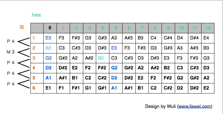 學習如何記特殊和弦的指型:Sus4