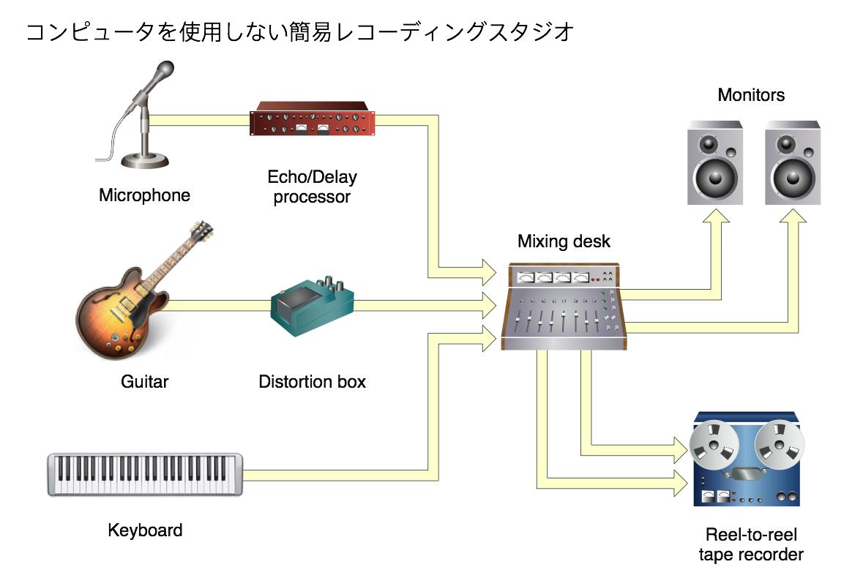 Audio Interface:利用 MAC 電腦錄音該怎麼設定..I/O Setup