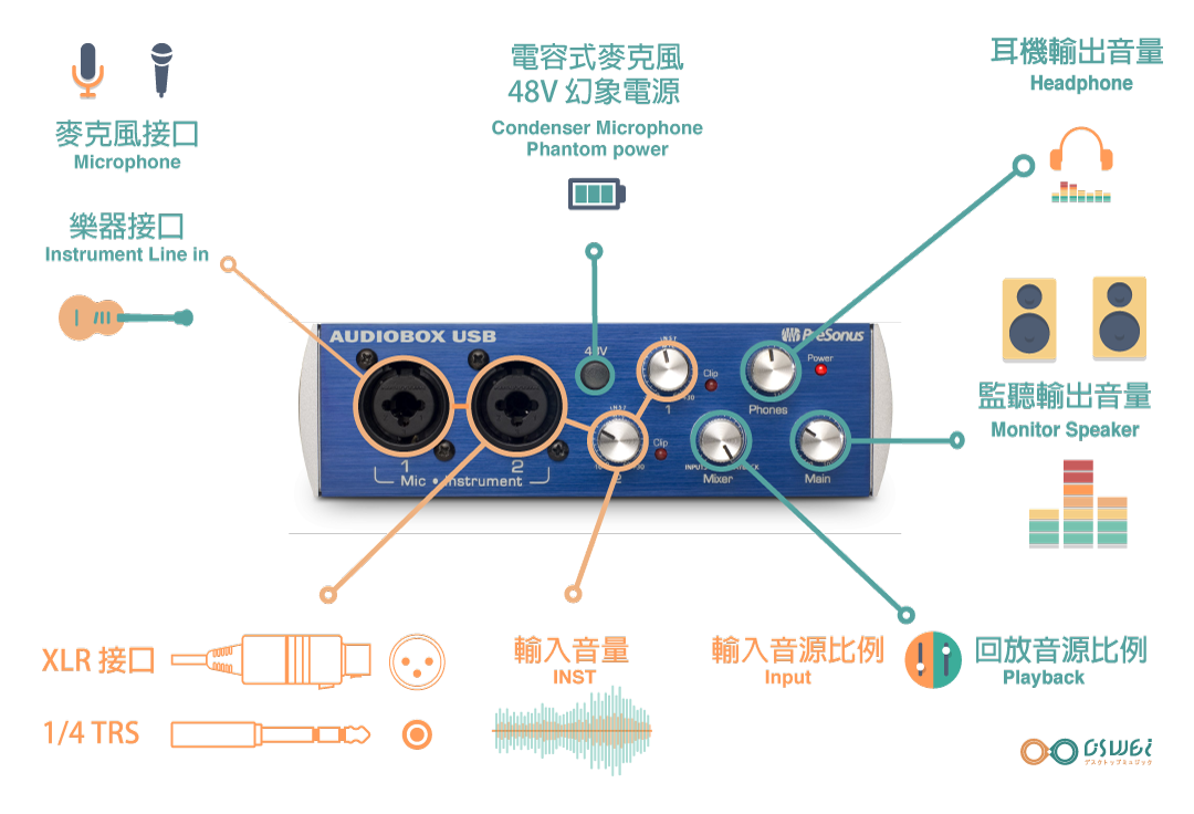 Pre Sonus 的 Audio Box USB96 是我經常推薦給學生的一個方案,原因是 它可以讓你在購買硬體的同時即獲得軟體 ( STUDIO ONE 4 );價位上又相當親民,只要 4500 新台幣就可以馬上開始學習錄音、混音。( 現在買還送價值 20,000 新台幣以上的軟體 )